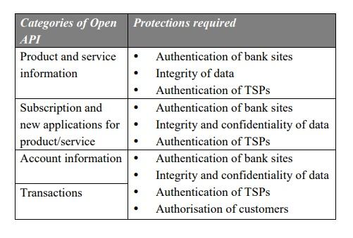 Hong Kong HKMA Open API Framework